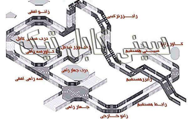 اتصالات سینی کابل